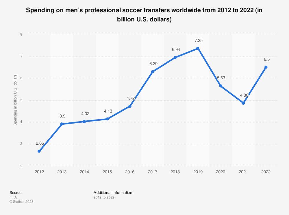 Statistic: Spending on men's professional soccer transfers worldwide from 2012 to 2019 (in billion U.S. dollars)  | Statista