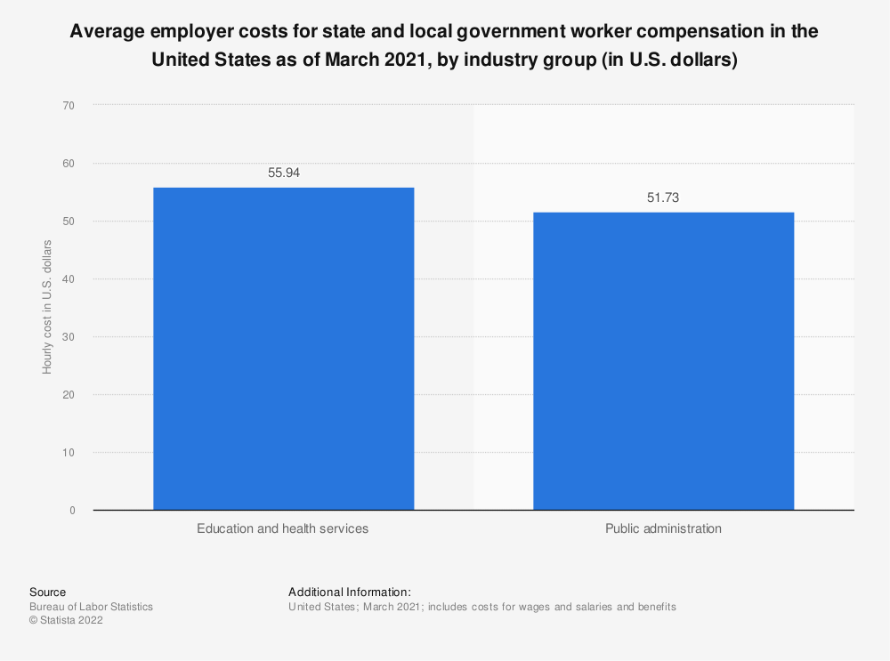 Statistic: Average employer costs for state and local government worker compensation in the United States as of March 2021, by industry group (in U.S. dollars)   Statista
