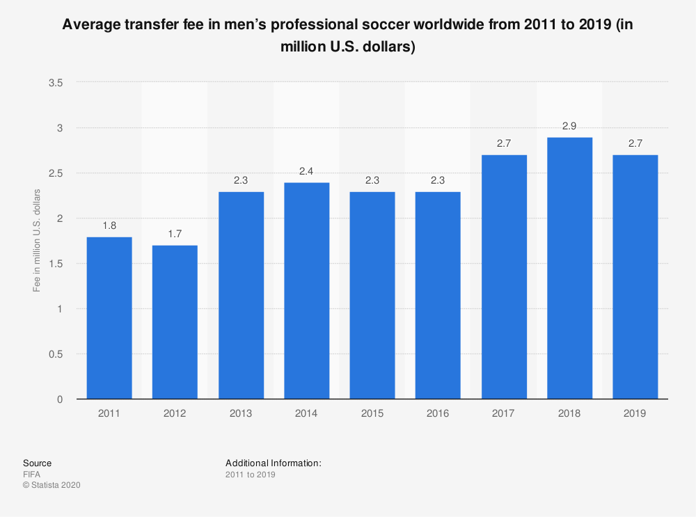 Statistic: Average transfer fee in men's professional soccer worldwide from 2011 to 2019 (in million U.S. dollars)  | Statista