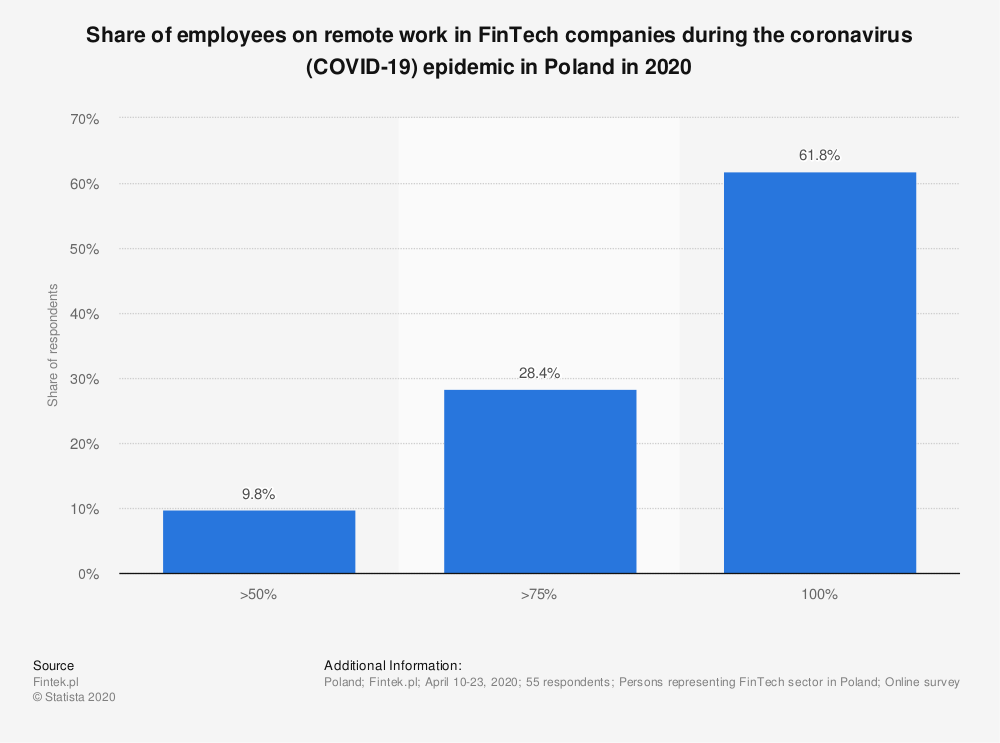 Statistic: Share of employees on remote work in FinTech companies during the coronavirus (COVID-19) epidemic in Poland in 2020 | Statista