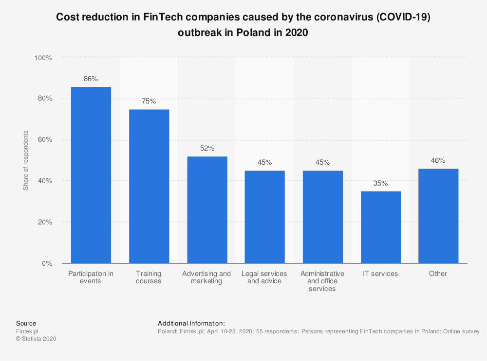 Statistic: Cost reduction in FinTech companies caused by the coronavirus (COVID-19) outbreak in Poland in 2020 | Statista