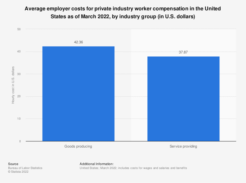 Statistic: Average employer costs for private industry worker compensation in the United States as of June 2020, by industry group (in U.S. dollars) | Statista