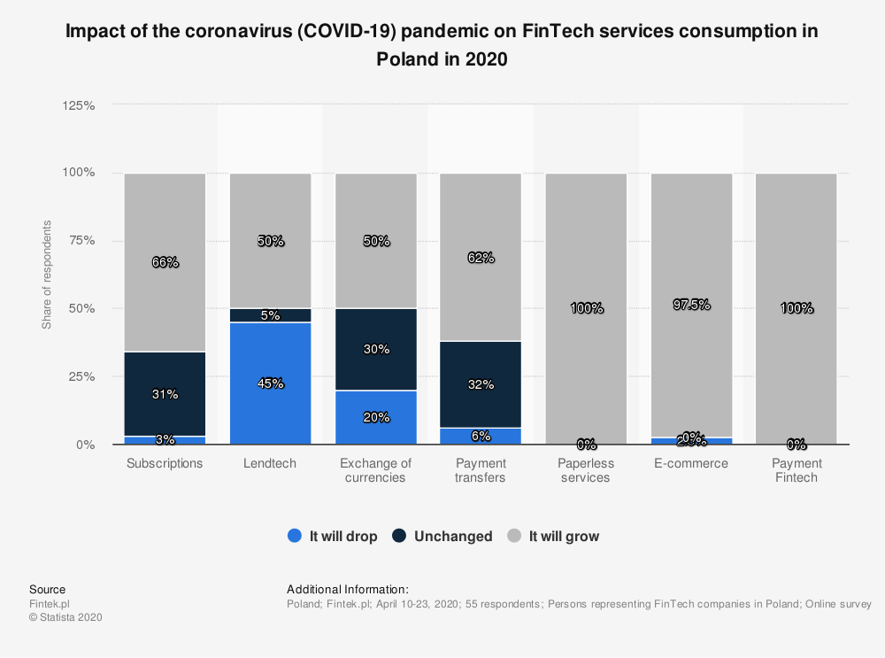 Statistic: Impact of the coronavirus (COVID-19) pandemic on FinTech services consumption in Poland in 2020 | Statista