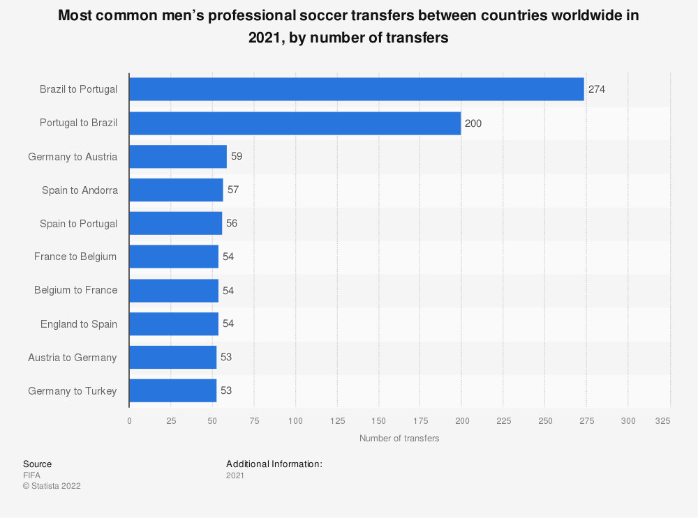 Statistic: Most common men's professional soccer transfers between countries worldwide in 2019, by number of transfers | Statista