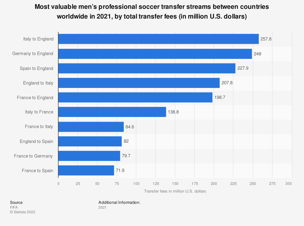 Statistic: Most valuable men's professional soccer transfer streams between countries worldwide in 2019, by total transfer fees (in million U.S. dollars) | Statista