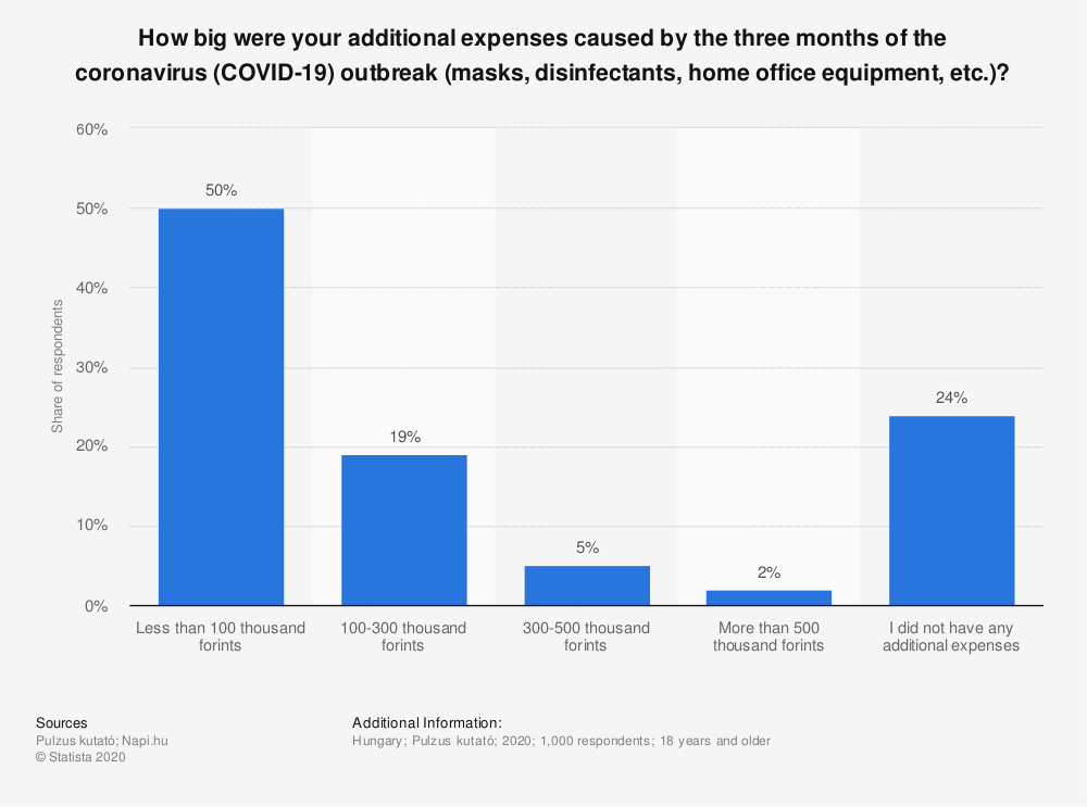 Statistic: How big were your additional expenses caused by the three months of the coronavirus (COVID-19) outbreak (masks, disinfectants, home office equipment, etc.)? | Statista
