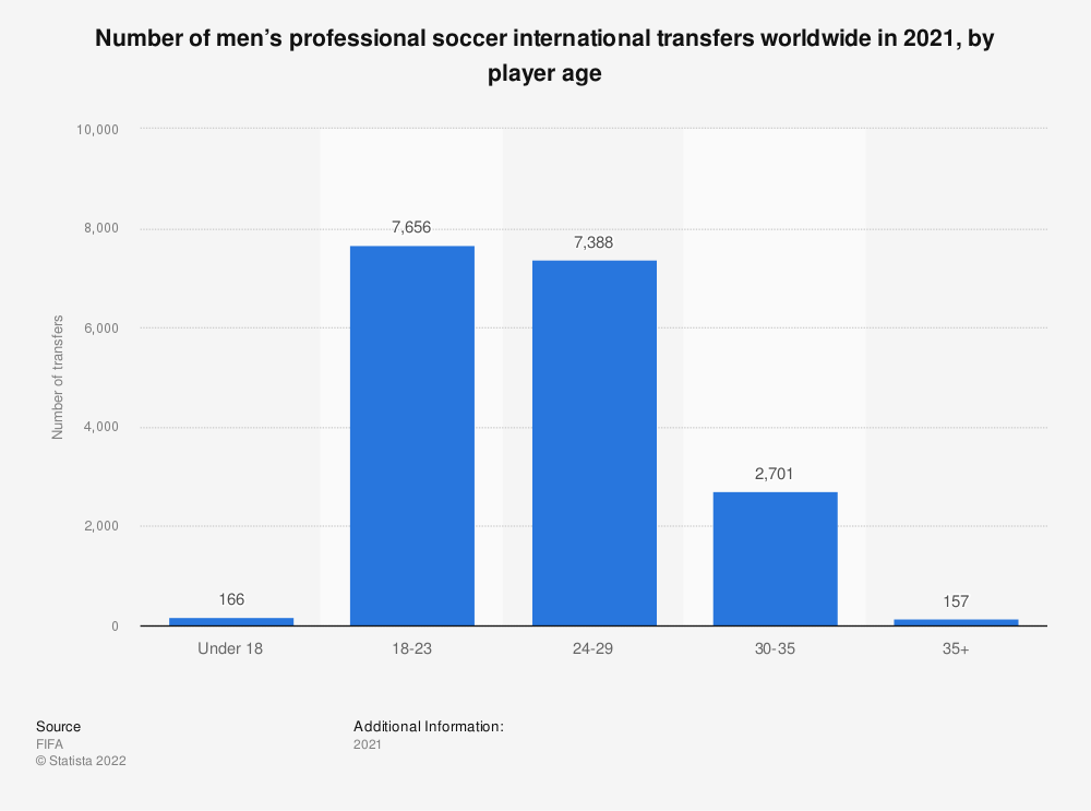 Statistic: Number of men's professional soccer international transfers worldwide in 2019, by player age  | Statista
