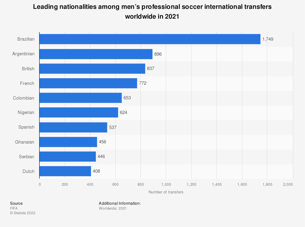 Statistic: Number of men's professional soccer international transfers worldwide in 2019, by player nationality  | Statista