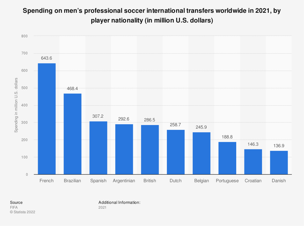 Statistic: Spending on men's professional soccer international transfers worldwide in 2019, by player nationality (in million U.S. dollars)   Statista