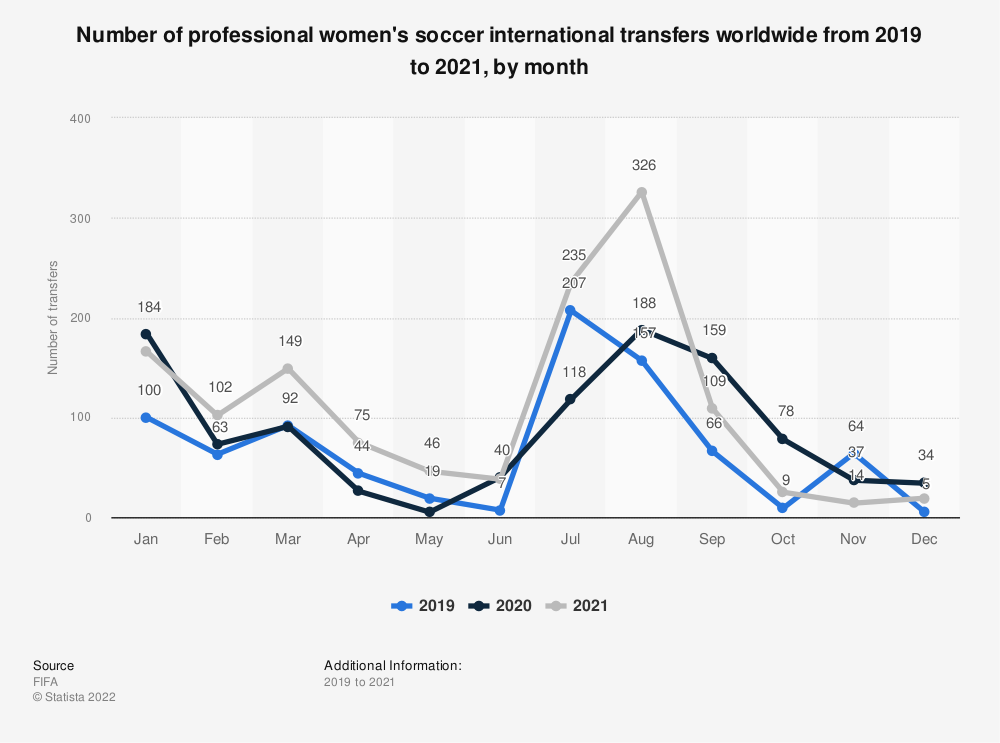 Statistic: Number of professional women's soccer international transfers worldwide in 2019, by month  | Statista