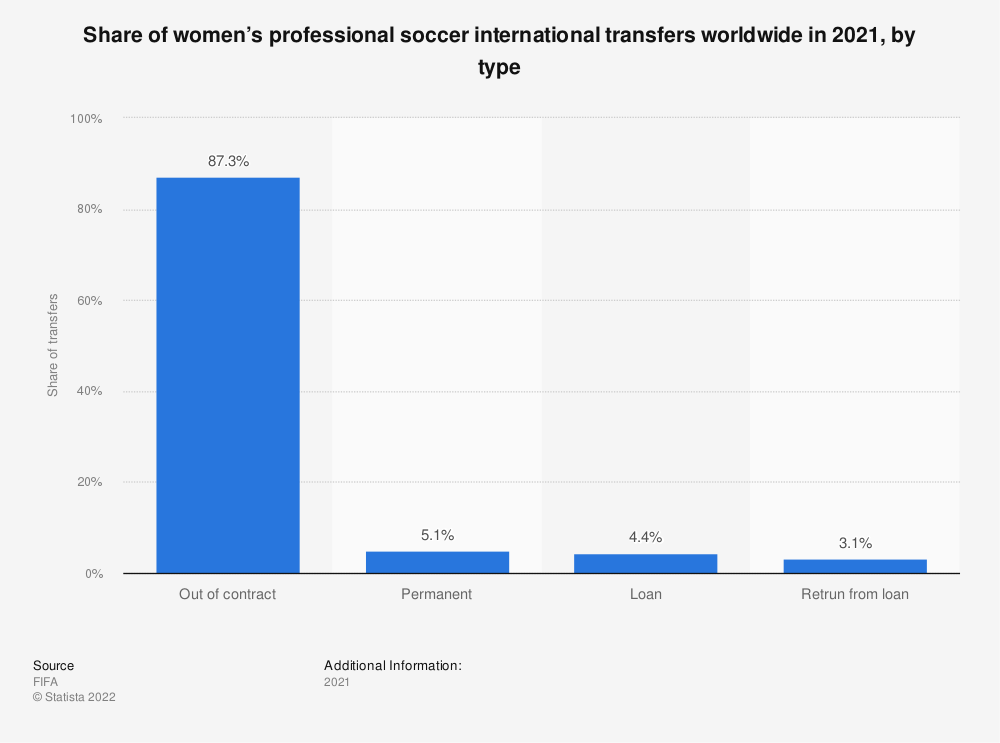Statistic: Share of women's professional soccer international transfers worldwide in 2019, by type  | Statista