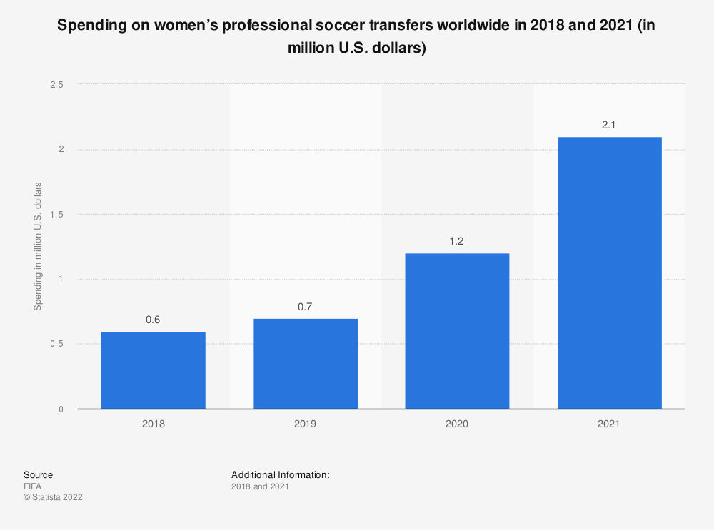 Statistic: Spending on women's professional soccer transfers worldwide in 2018 and 2019 (in 1,000 U.S. dollars)  | Statista