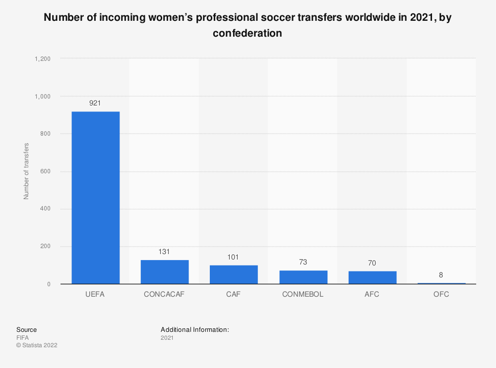 Statistic: Number of incoming women's professional soccer transfers worldwide in 2019, by confederation    Statista