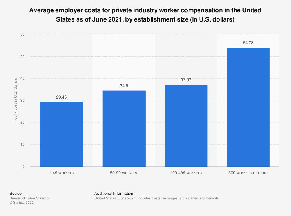 Statistic: Average employer costs for private industry worker compensation in the United States as of March 2021, by establishment size (in U.S. dollars)   Statista