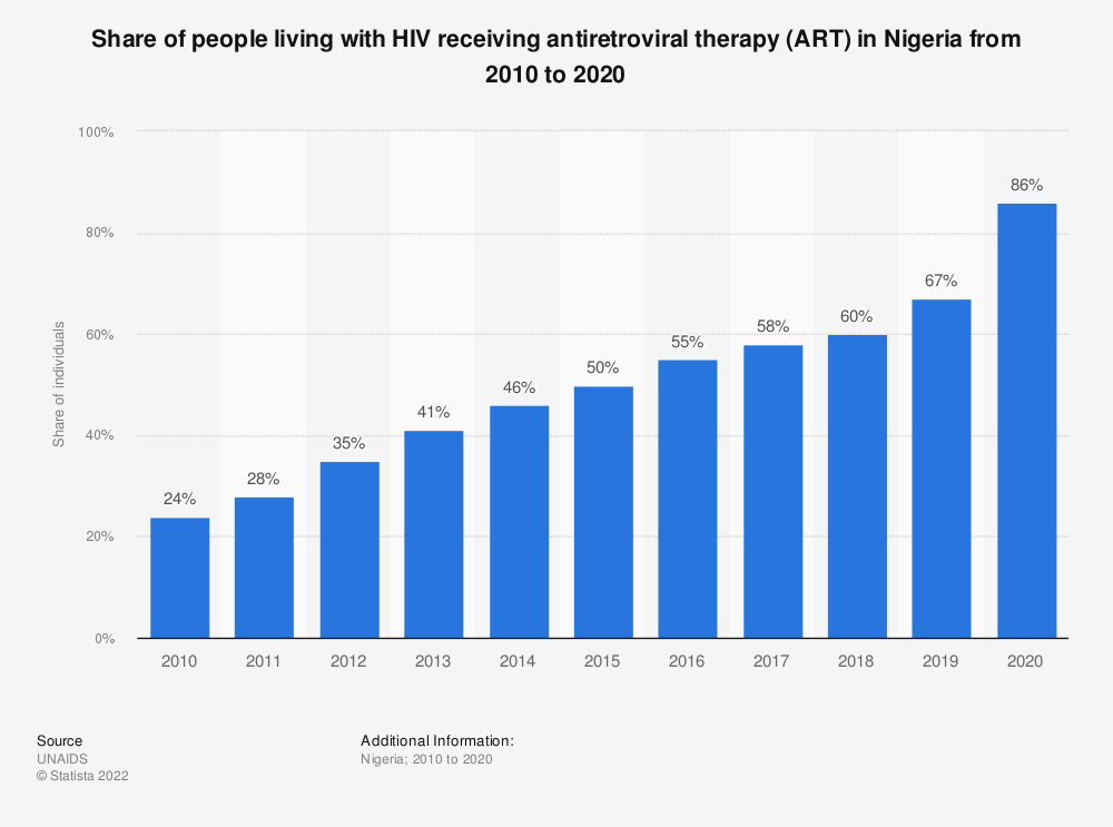 Statistic: Share of people living with HIV receiving antiretroviral therapy (ART) in Nigeria from 2010 to 2019 | Statista