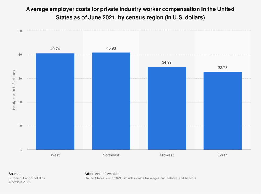 Statistic: Average employer costs for private industry worker compensation in the United States as of June 2021, by census region (in U.S. dollars)   Statista