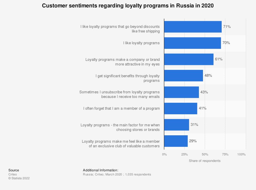 Statistic: Customer sentiments regarding loyalty programs in Russia in 2020   Statista