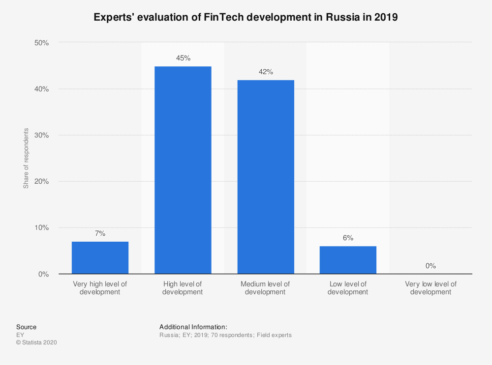 Statistic: Experts' evaluation of FinTech development in Russia in 2019  | Statista