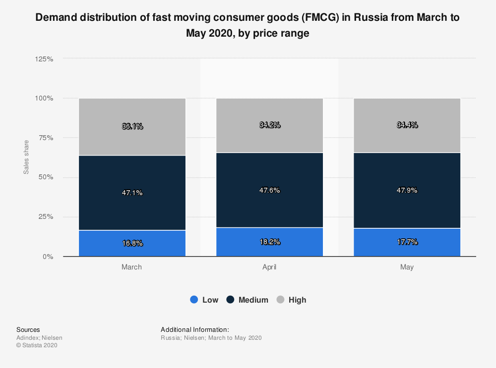 Statistic: Demand distribution of fast moving consumer goods (FMCG) in Russia from March to May 2020, by price range | Statista