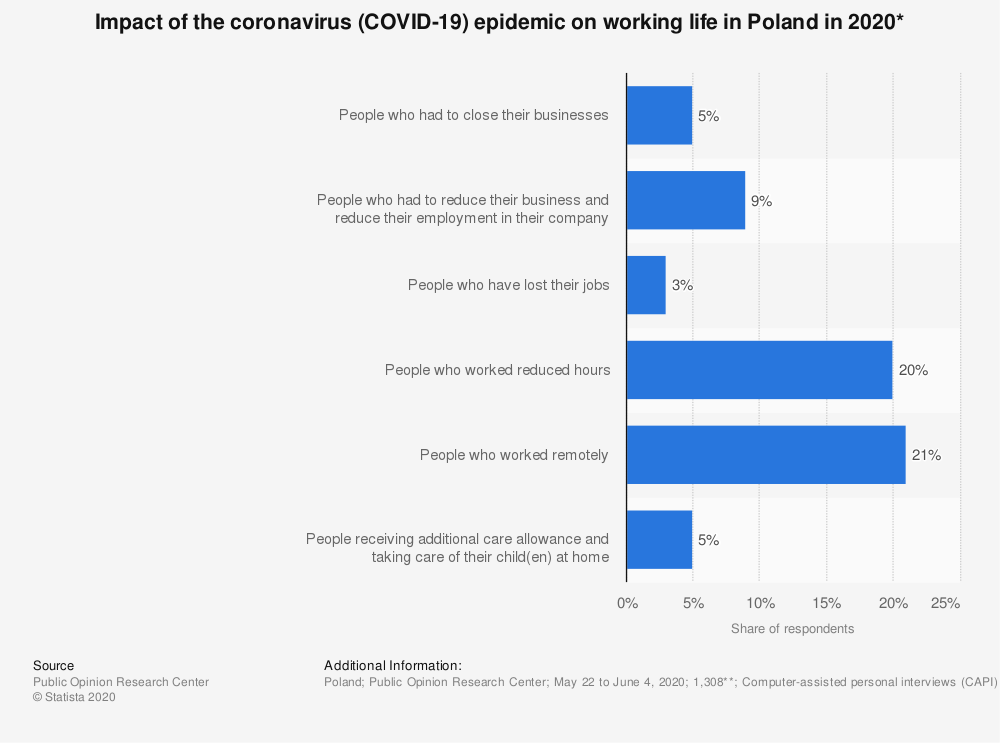 Statistic: Impact of the coronavirus (COVID-19) epidemic on working life in Poland in 2020* | Statista
