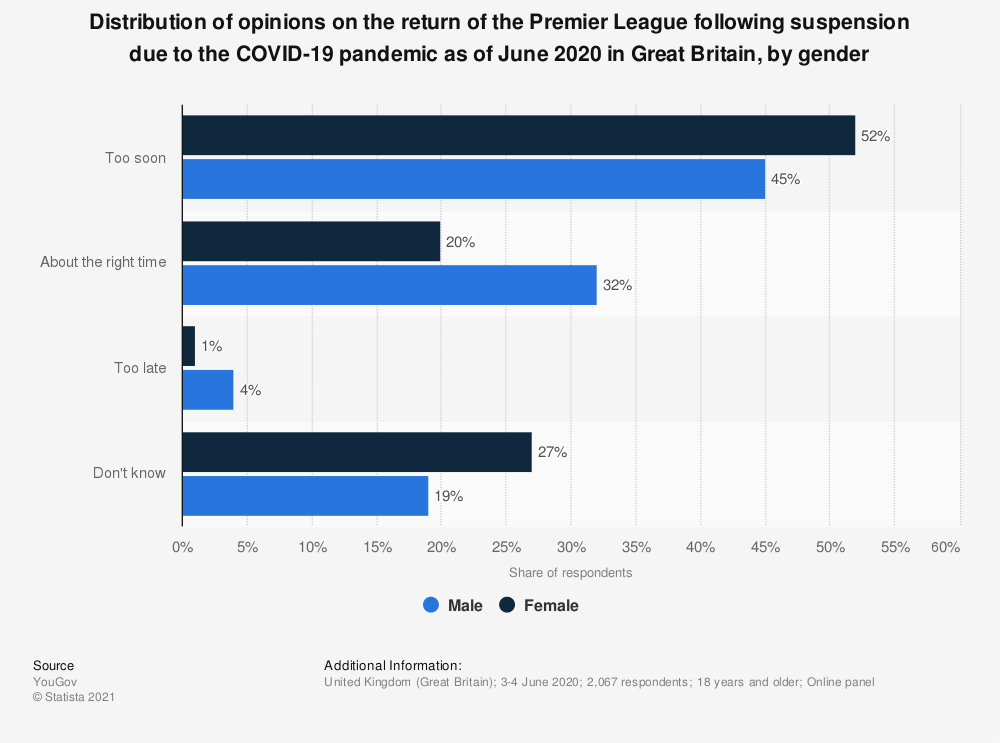 Statistic: Distribution of opinions on the return of the Premier League following suspension due to the COVID-19 pandemic as of June 2020 in Great Britain, by gender | Statista