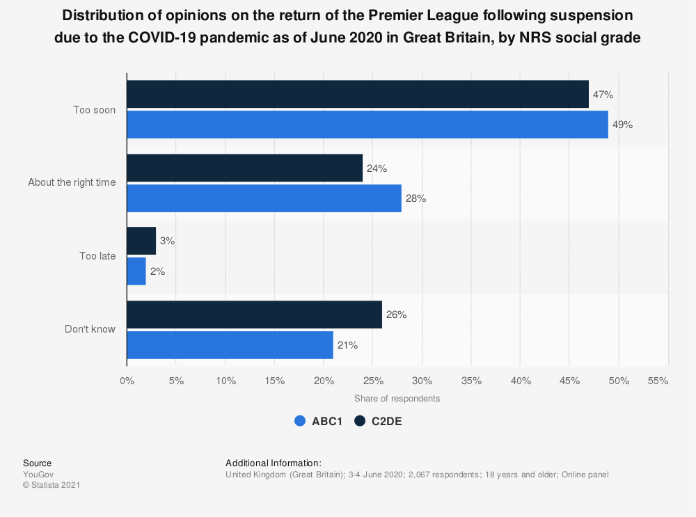 Statistic: Distribution of opinions on the return of the Premier League following suspension due to the COVID-19 pandemic as of June 2020 in Great Britain, by NRS social grade | Statista