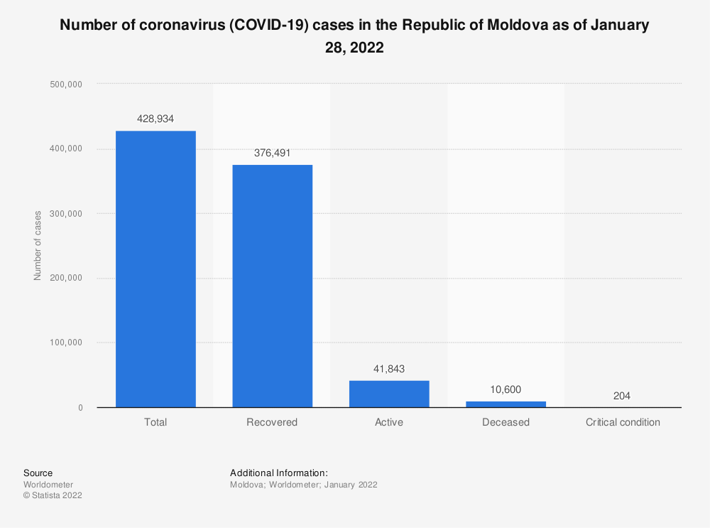 Statistic: Number of coronavirus (COVID-19) cases in the Republic of Moldova as of June 30, 2020 | Statista