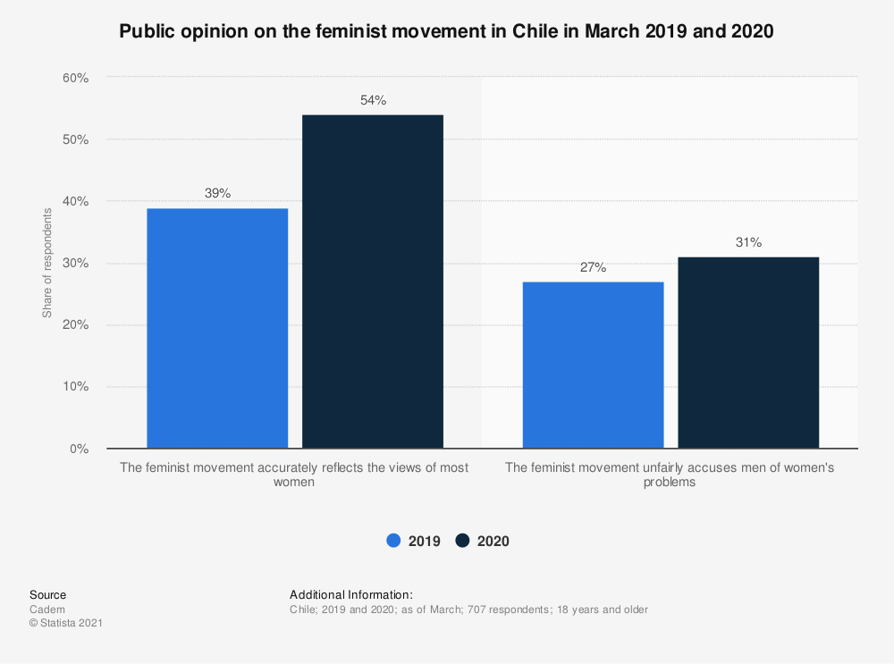 Statistic: Public opinion on the feminist movement in Chile in March 2019 and 2020 | Statista