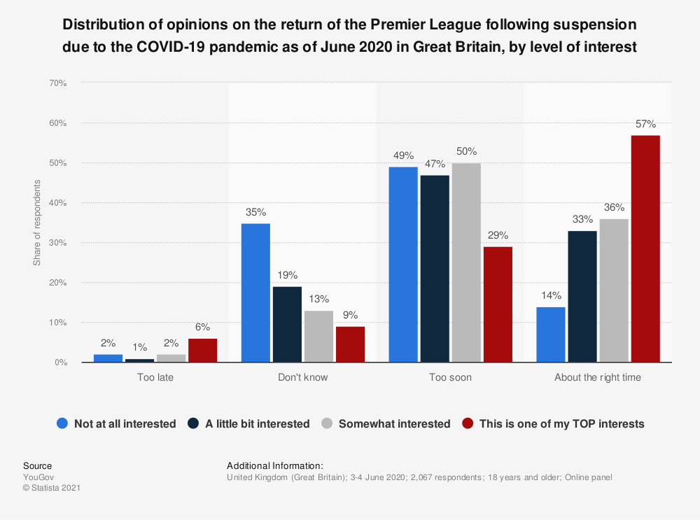Statistic: Distribution of opinions on the return of the Premier League following suspension due to the COVID-19 pandemic as of June 2020 in Great Britain, by level of interest   Statista