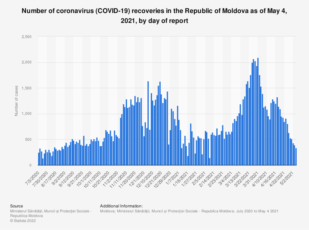 Statistic: Number of coronavirus (COVID-19) recoveries in the Republic of Moldova as of May 4, 2021, by day of report | Statista