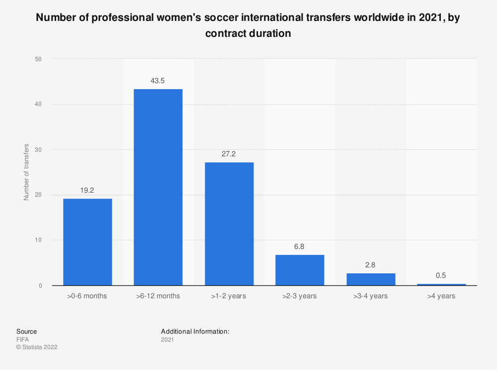 Statistic: Number of professional women's soccer international transfers worldwide in 2019, by contract duration   Statista