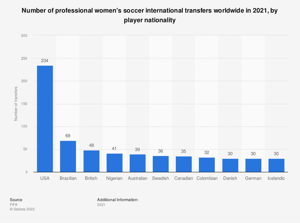 Statistic: Number of professional women's soccer international transfers worldwide in 2019, by player nationality  | Statista