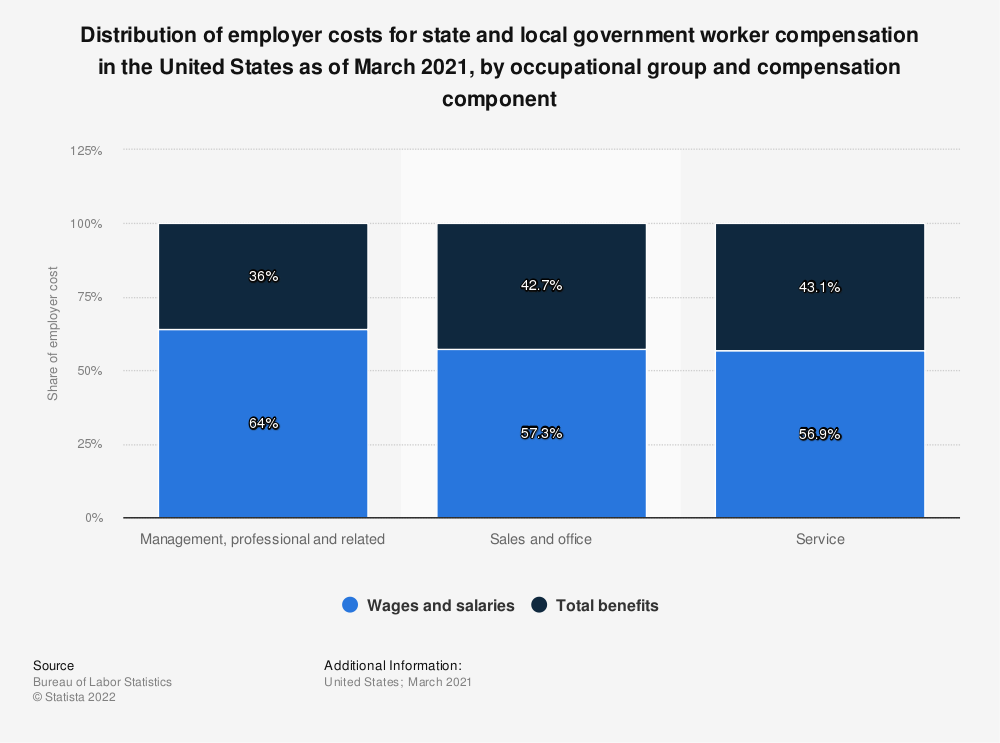 Statistic: Distribution of employer costs for state and local government worker compensation in the United States as of March 2021, by occupational group and compensation component   Statista