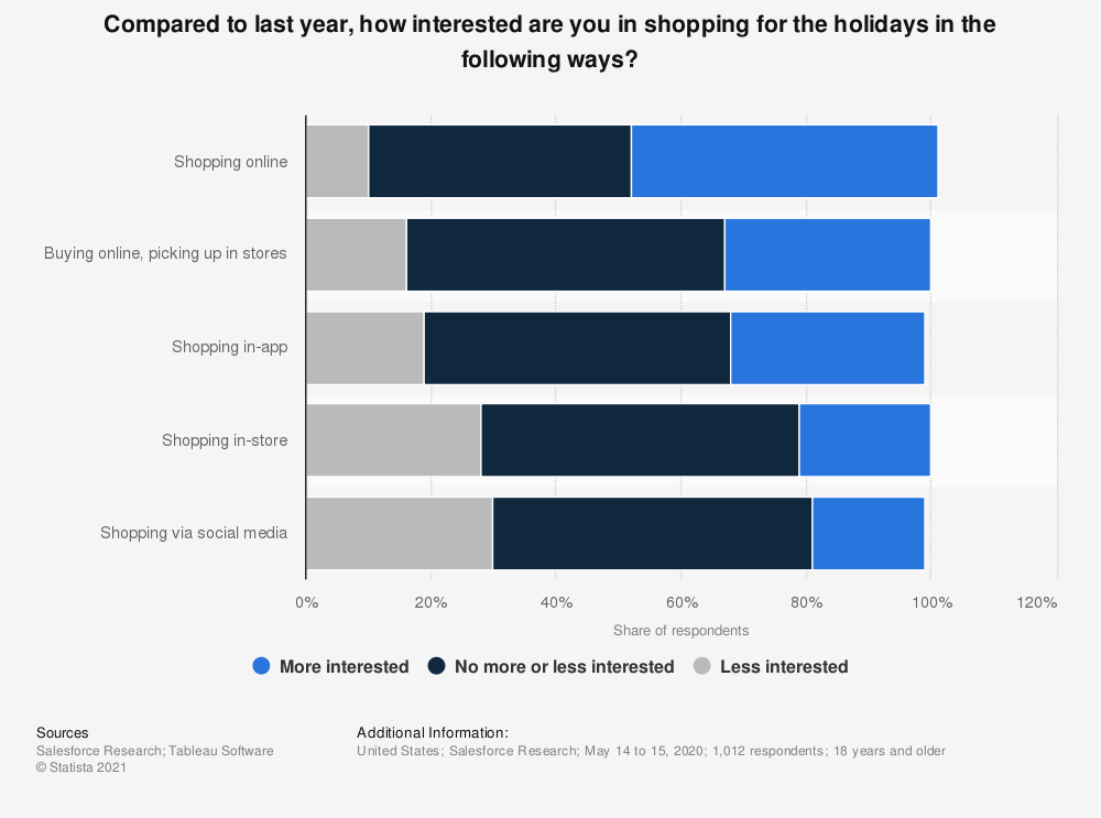 Statistic: Compared to last year, how interested are you in shopping for the holidays in the following ways? | Statista