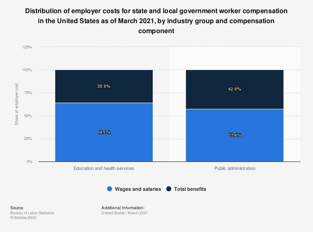 Statistic: Distribution of employer costs for state and local government worker compensation in the United States as of March 2021, by industry group and compensation component   Statista