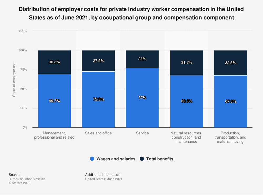 Statistic: Distribution of employer costs for private industry worker compensation in the United States as of December 2020, by occupational group and compensation component   Statista