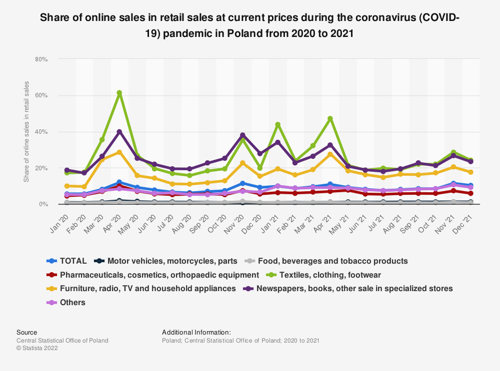 Statistic: Share of online sales in retail sales at current prices during the coronavirus (COVID-19) epidemic in Poland in 2020   Statista