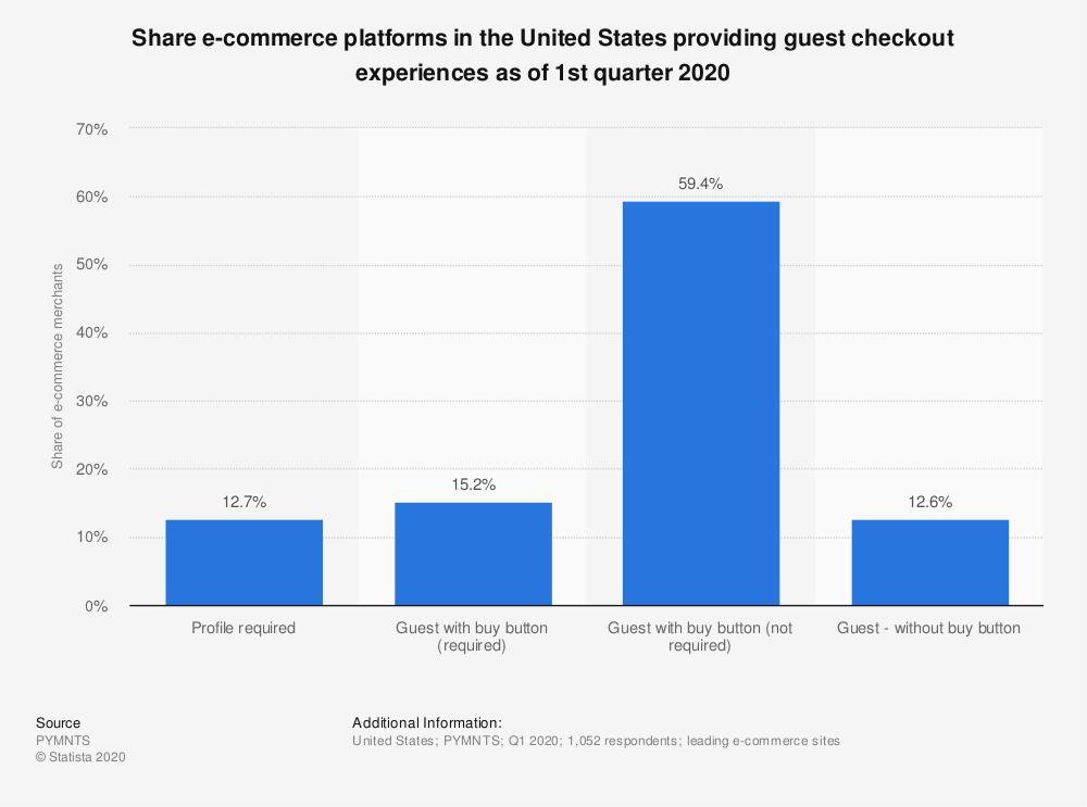 Statistic: Share e-commerce platforms in the United States providing guest checkout experiences as of 1st quarter 2020 | Statista