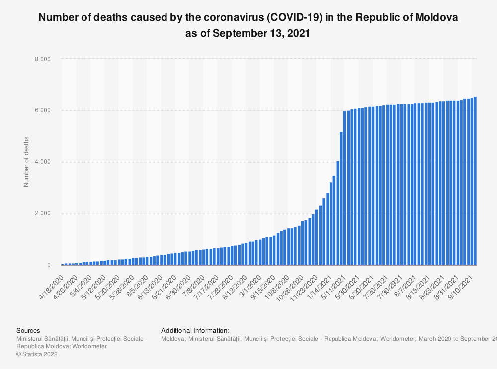 Statistic: Number of deaths caused by the coronavirus (COVID-19) in the Republic of Moldova as of June 30, 2020 | Statista