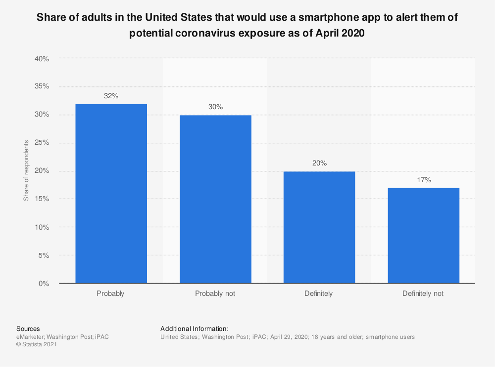 Statistic: Share of adults in the United States that would use a smartphone app to alert them of potential coronavirus exposure as of April 2020   Statista