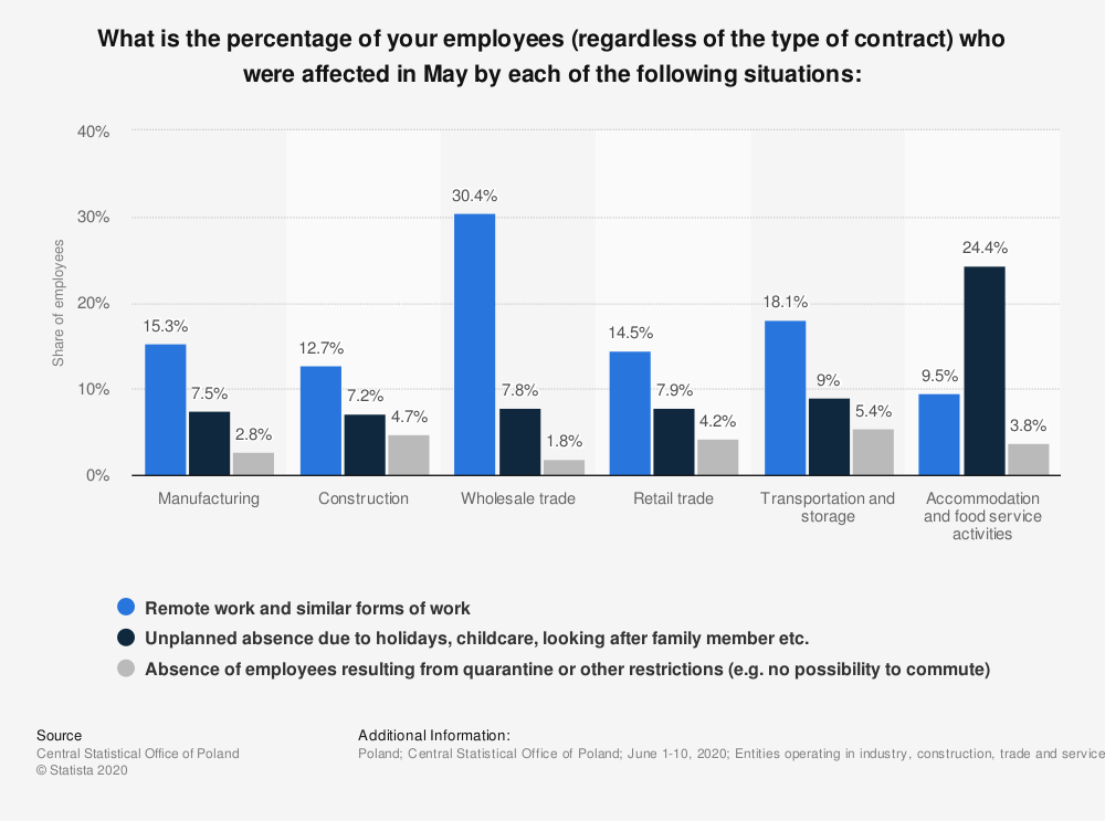 Statistic: What is the percentage of your employees (regardless of the type of contract) who were affected in May by each of the following situations: | Statista