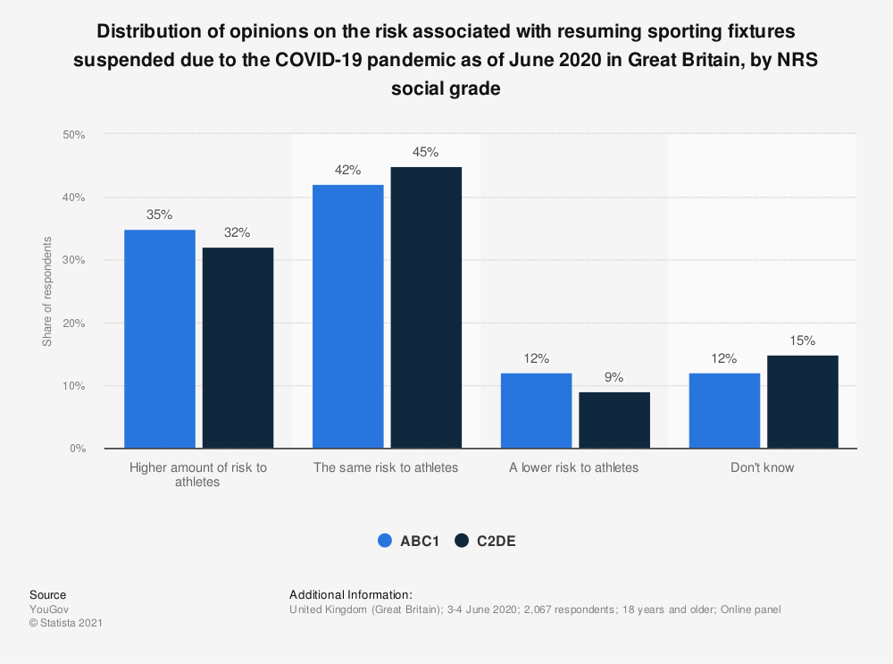 Statistic: Distribution of opinions on the risk associated with resuming sporting fixtures suspended due to the COVID-19 pandemic as of June 2020 in Great Britain, by NRS social grade   Statista