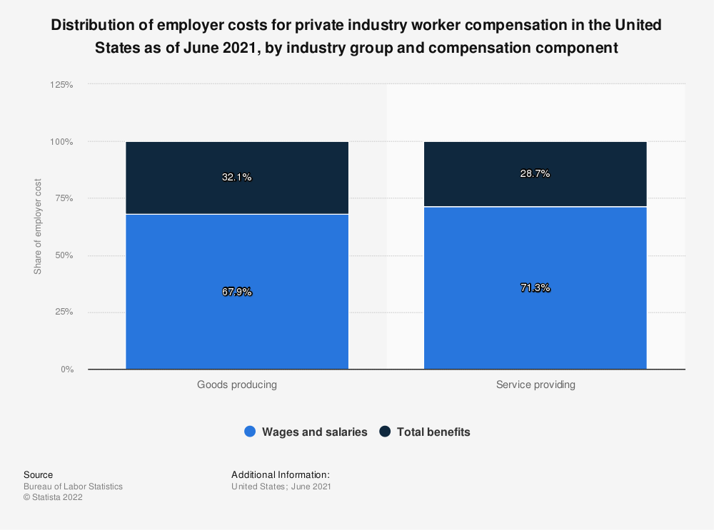 Statistic: Distribution of employer costs for private industry worker compensation in the United States as of March 2021, by industry group and compensation component | Statista