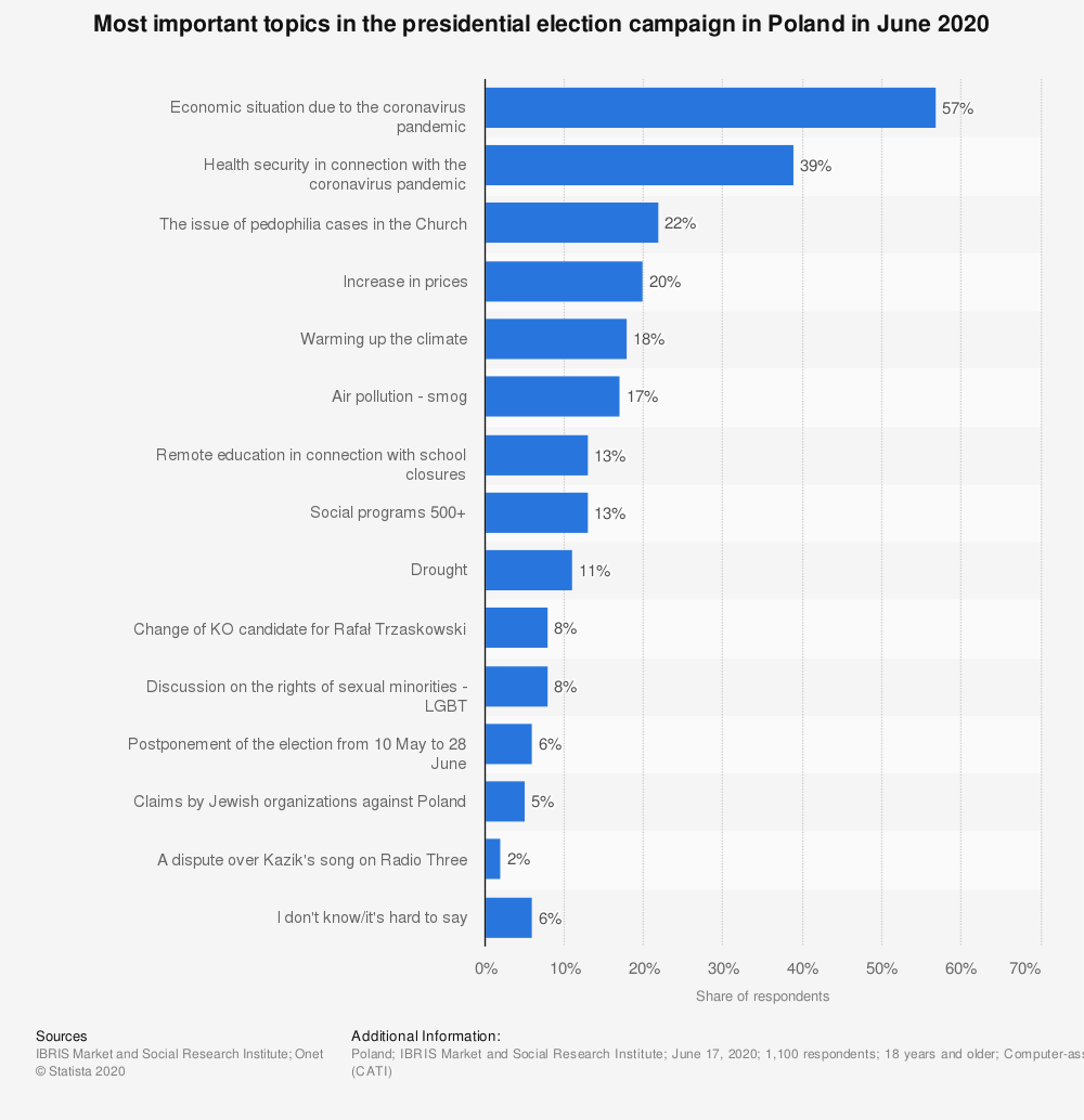Statistic: Most important topics in the presidential election campaign in Poland in June 2020   Statista