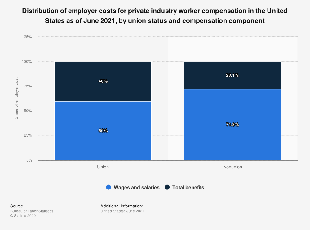 Statistic: Distribution of employer costs for private industry worker compensation in the United States as of March 2021, by union status and compensation component | Statista