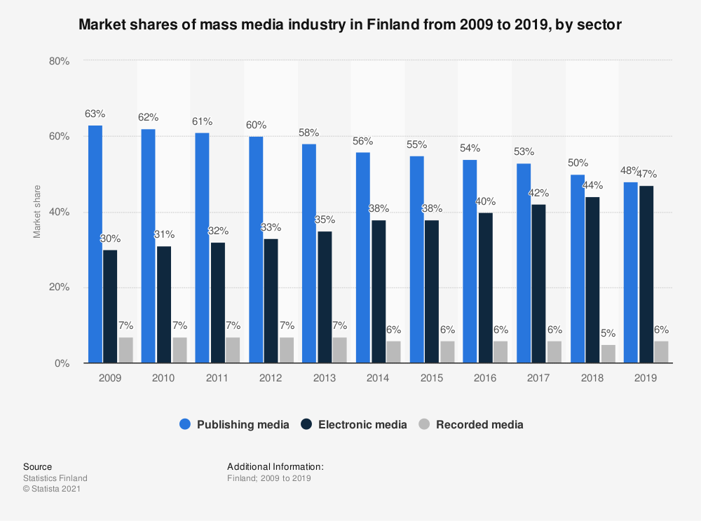 Statistic: Market shares of mass media industry in Finland from 2008 to 2018, by sector | Statista
