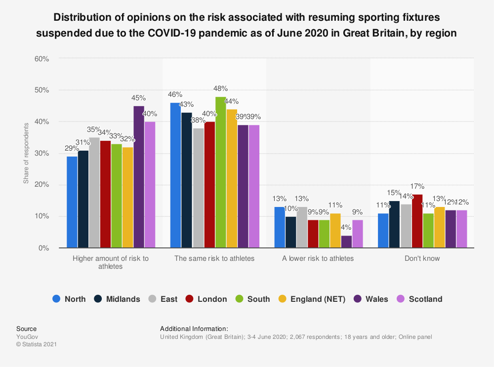 Statistic: Distribution of opinions on the risk associated with resuming sporting fixtures suspended due to the COVID-19 pandemic as of June 2020 in Great Britain, by region   Statista