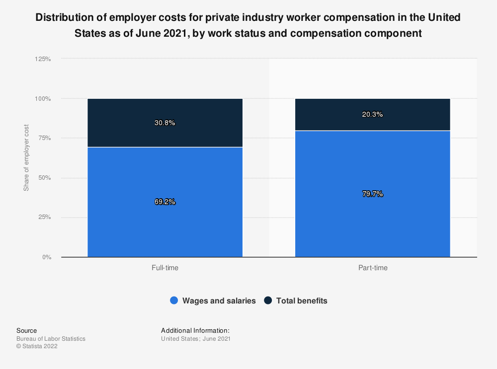 Statistic: Distribution of employer costs for private industry worker compensation in the United States as of March 2021, by work status and compensation component | Statista