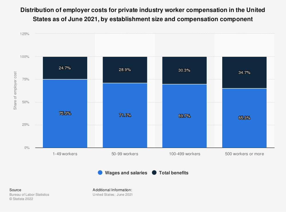 Statistic: Distribution of employer costs for private industry worker compensation in the United States as of March 2021, by establishment size and compensation component   Statista