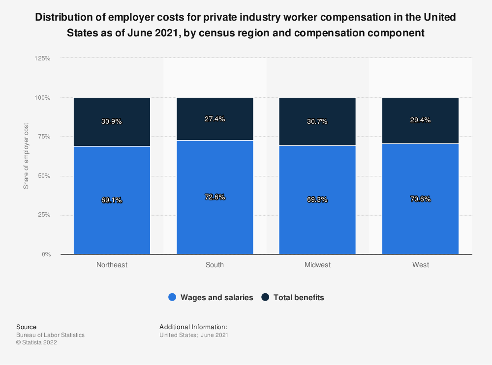 Statistic: Distribution of employer costs for private industry worker compensation in the United States as of March 2021, by census region and compensation component   Statista